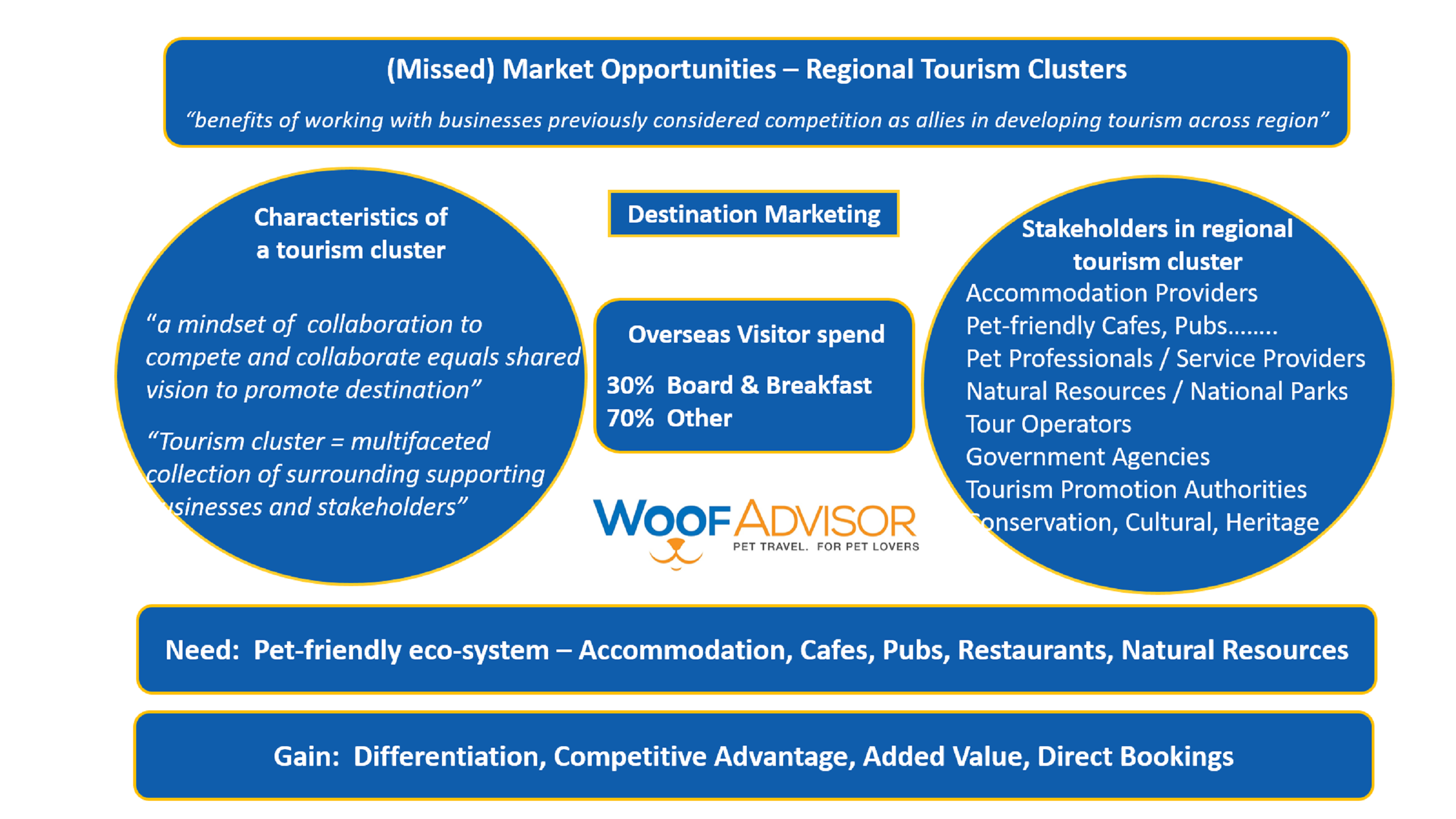 Destination Marketing - Tourism Clusters with logo 2