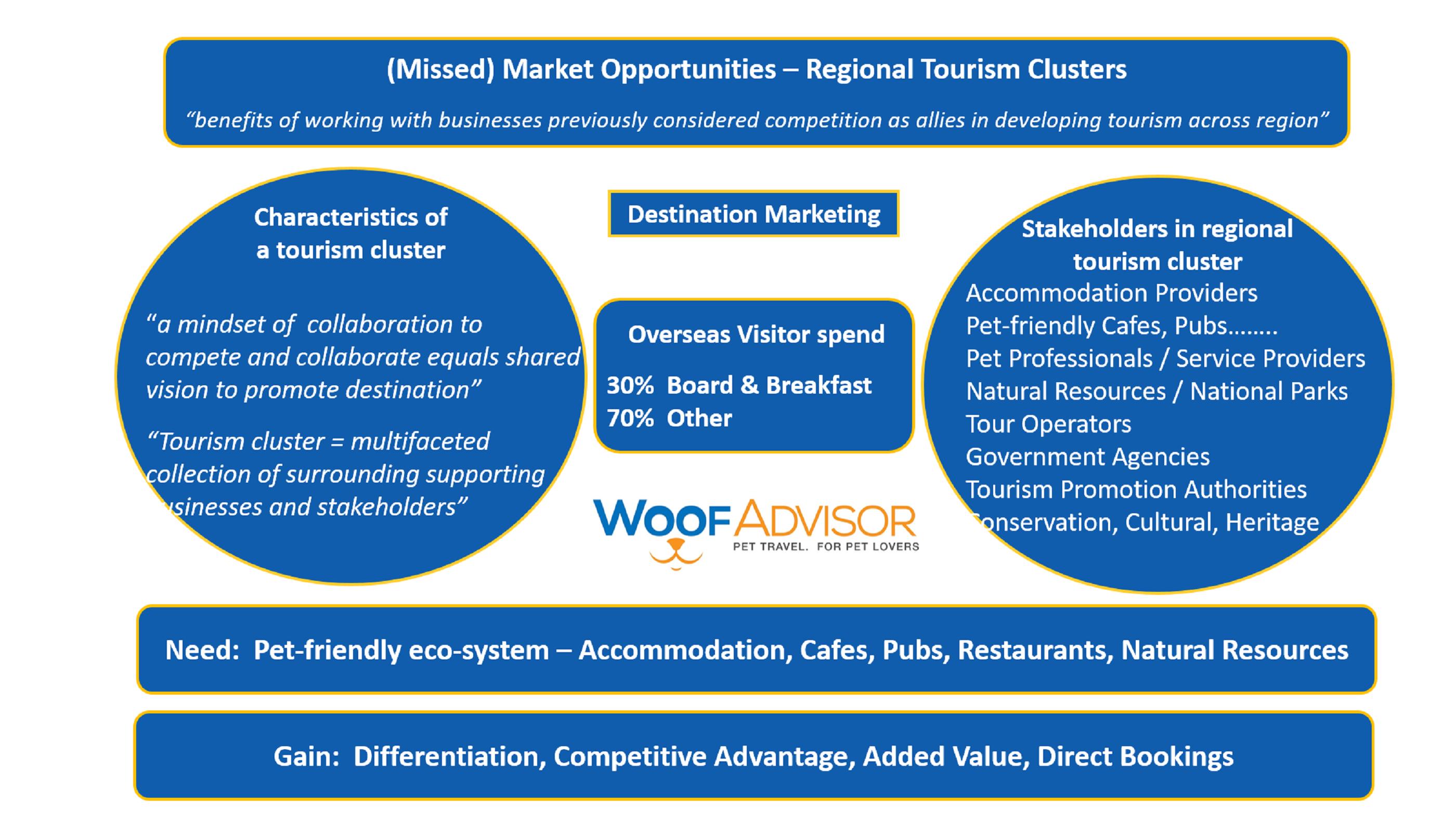Destination Marketing - Tourism Clusters with logo 2